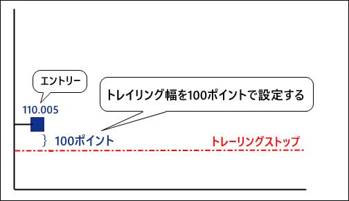 買いポジションの例_110.005エントリー